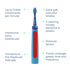 Slika Playbrush Smart Sonic
